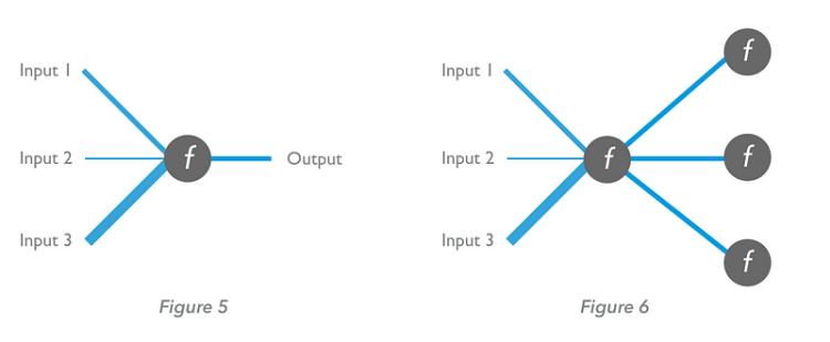 Comment fonctionne le Deep Learning