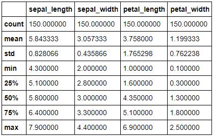 K Nearest Neighbors on the iris dataset | Data Medium