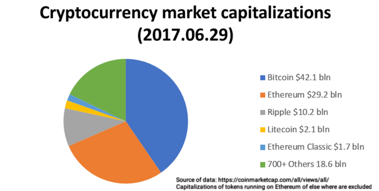 cryptocurrency market capitalization graph