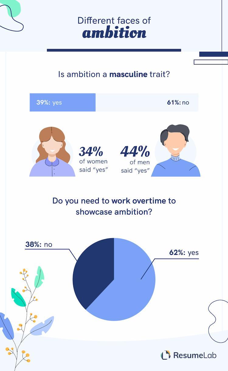ambition vs. gender