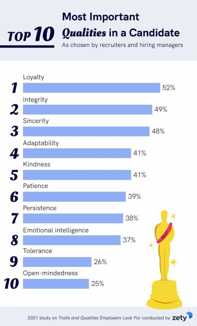 top 10 work values employers look for top 10 values employers look for in employees