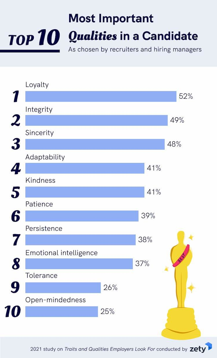 Top Traits and Qualities Employers Look for in 2021 - HR Future