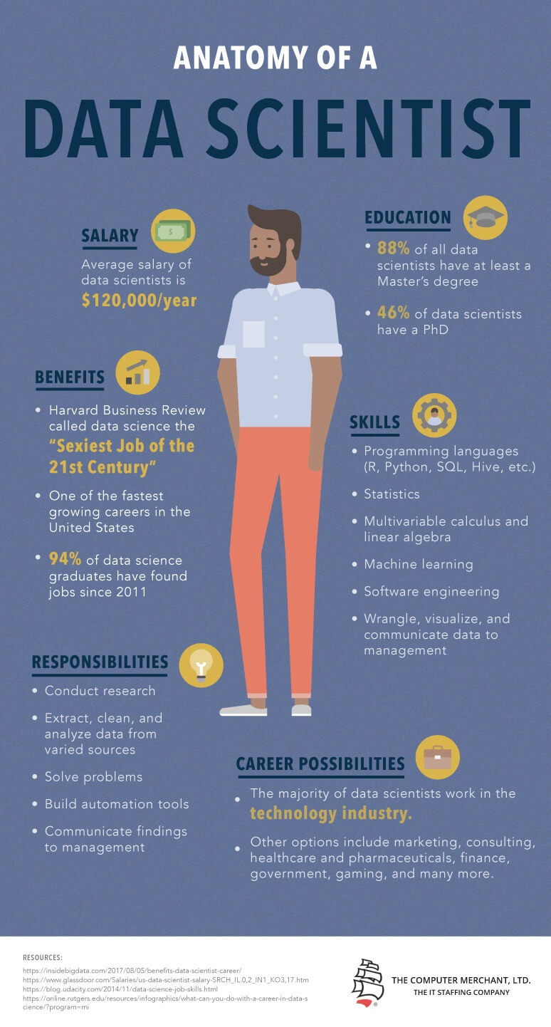 Anatomy Of A Data Scientist Infographic E Learning