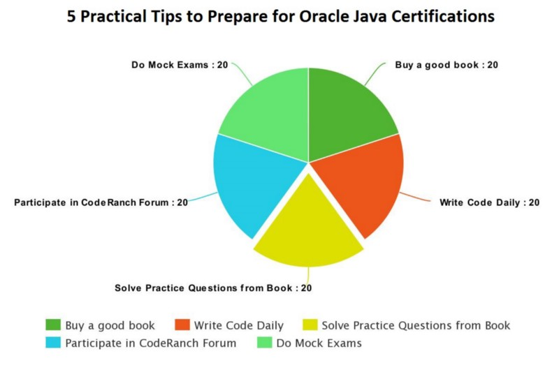 How To Pass Oracle S Java Certifications A Practical Guide