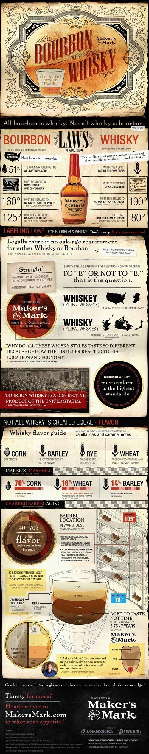 bourbon-vs-whiskey
