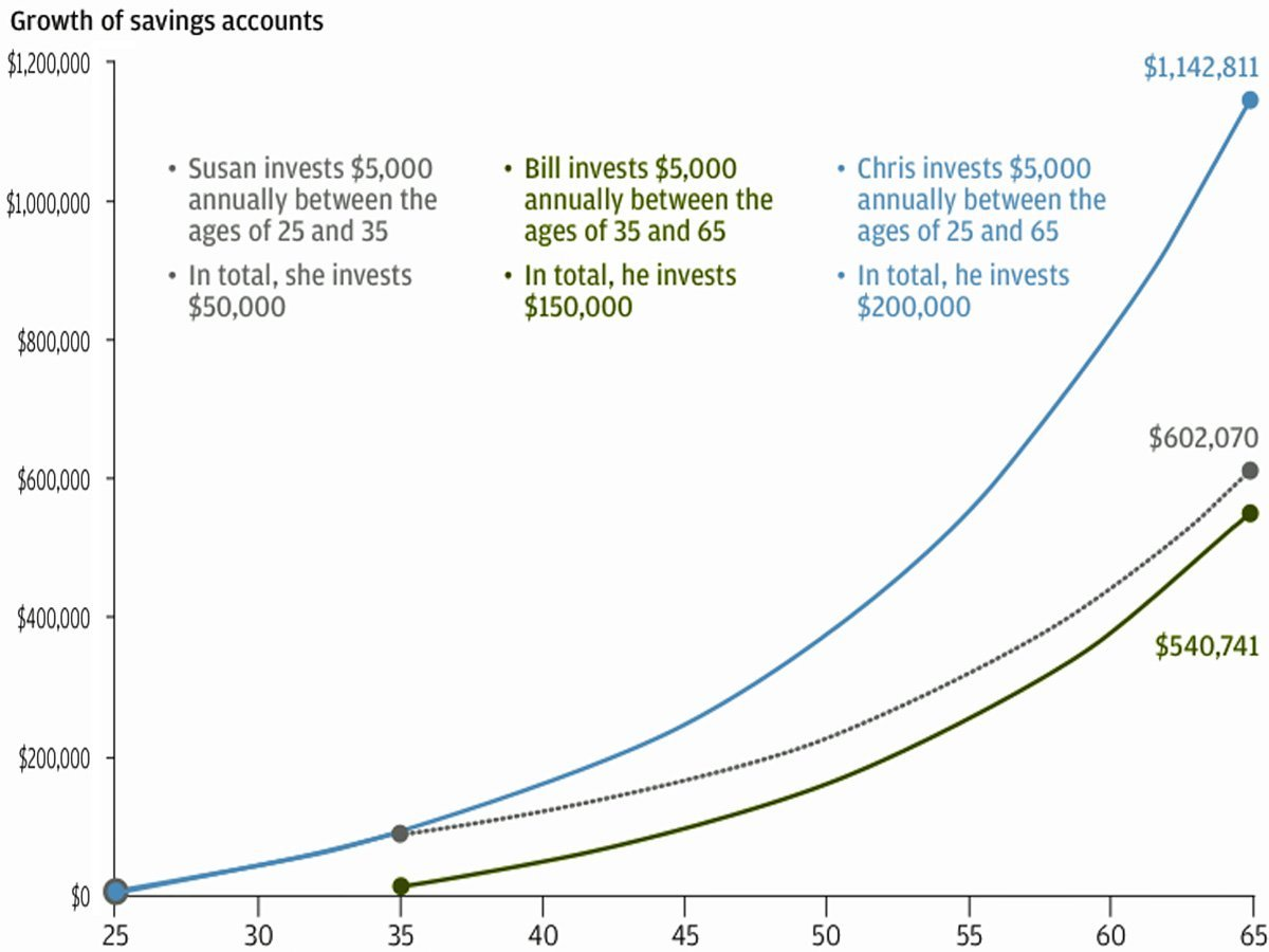 This Chart Made Me Wish I Started Saving Earlier