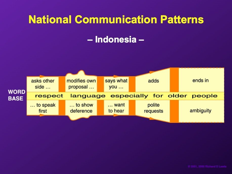 indonesians-tend-to-be-very-deferential-conversationalists-sometimes-to-the-point-of-ambiguity