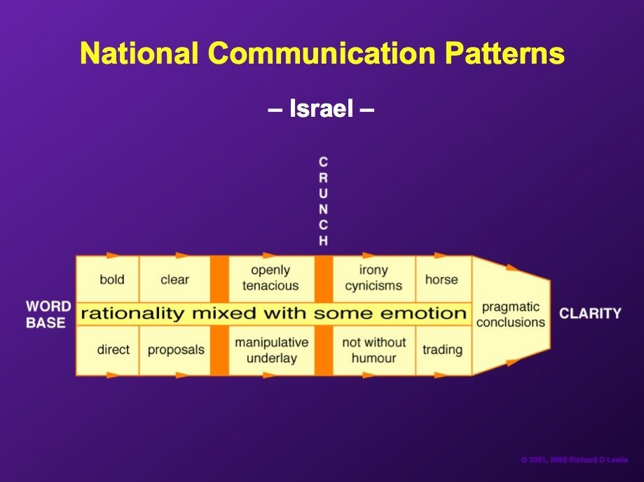 israelis-tend-to-proceed-logically-on-most-issues-but-emotionally-on-some
