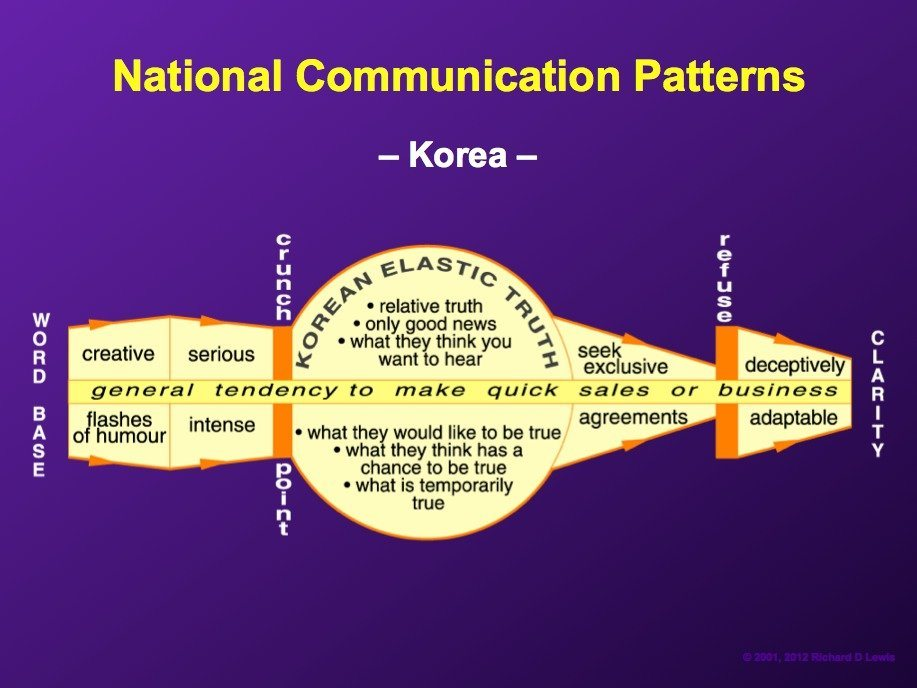 koreans-tend-to-be-energetic-conversationalists-who-seek-to-close-deals-quickly-occasionally-stretching-the-truth