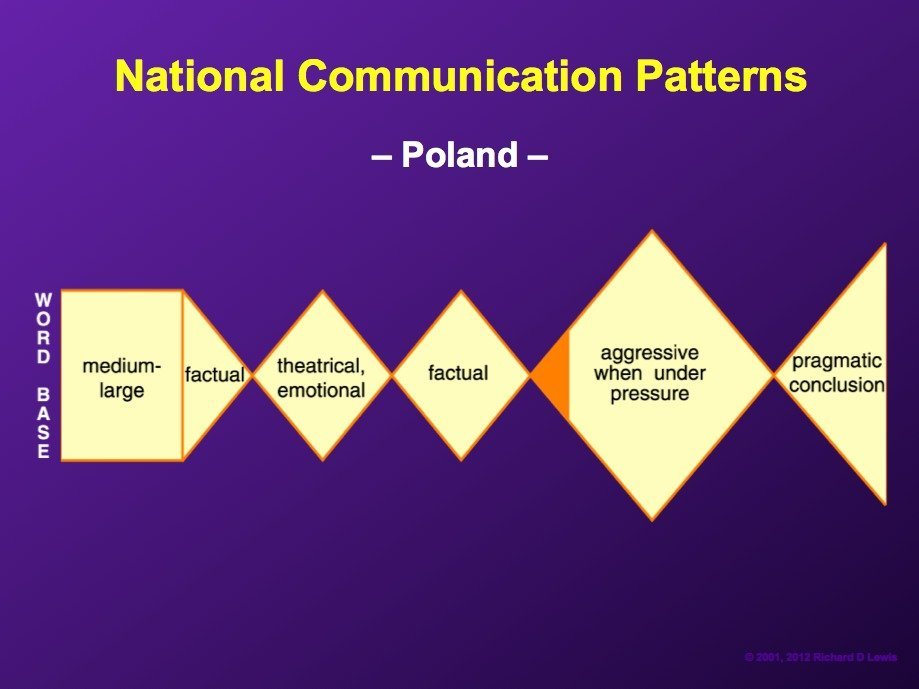 poles-often-have-a-communication-style-that-is-enigmatic-ranging-from-a-matter-of-fact-pragmatic-style-to-a-wordy-sentimental-romantic-approach-to-any-given-subject-3