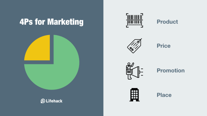 Successful Marketers Go Through This Model Every Time When Making Decisions - Brand Spur