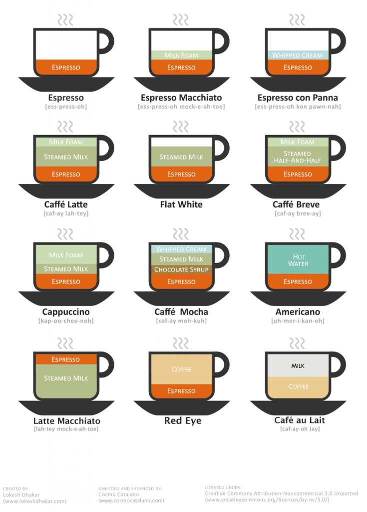 Coffee_Drinks_Illustration-735x1024