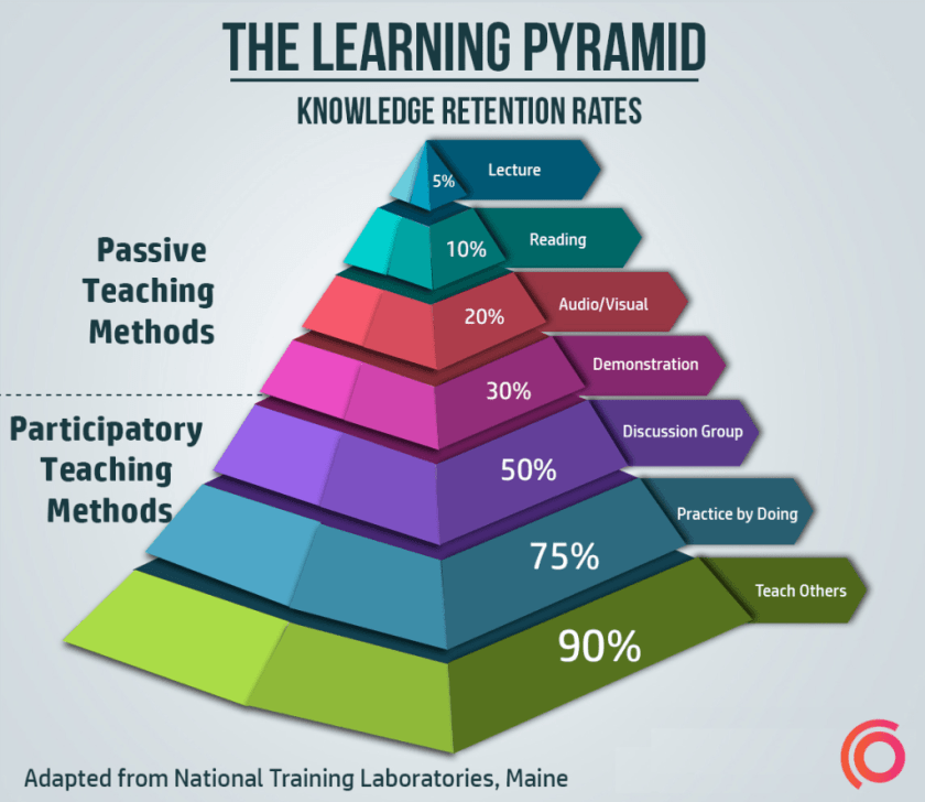 Learning-Pyramid-synap (2)