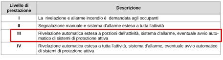 Tabella S.7-1
