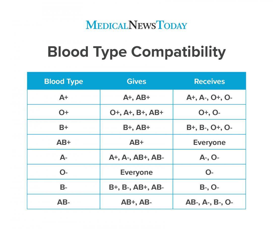 Rarest Blood Type Chart And Compatibility