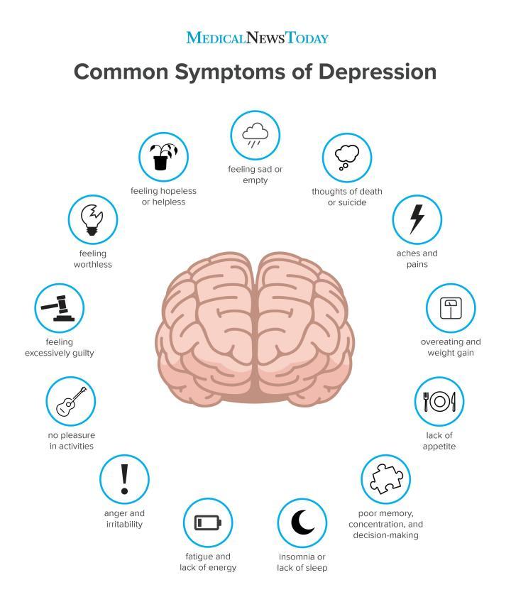 رسم بياني يوضح أعراض مشاع الاكتئاب