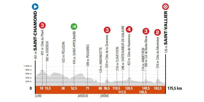 5e étape - Jeudi 3 juin - Saint-Chamond (Loire) - Saint-Vallier (Drôme), 175,5 km.