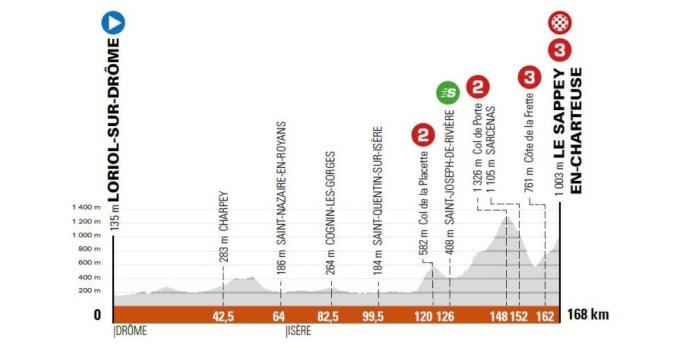 6e étape - Vendredi 4 juin - Loriol-sur-Drôme (Drôme) - Le Sappey-en-Chartreuse (Isère), 168 km.