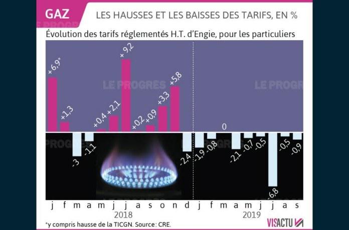 Visactu infographic