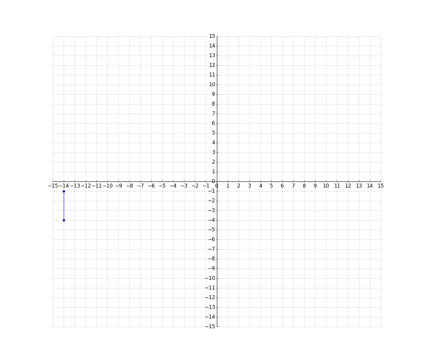 Solve Problems By Graphing Points In Quadrants Of A Coordinate Plane Ccss Math Ntent 6 Ns C 8