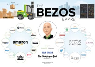 l impero di amazon jeff bezos