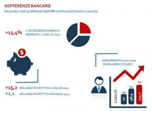 Sofferenze Bancarie DEF