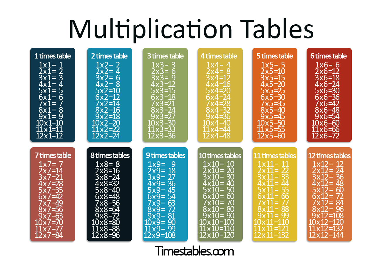 9 Times Tables Test Worksheet