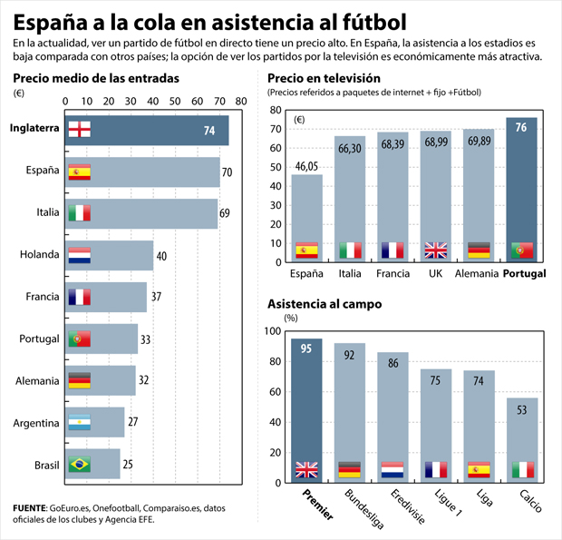 Precio de las entradas al fútbol y asistencia a los estadios (Fuente: https://i2.wp.com/cdn.20m.es/img/2016/02/17/2110996.jpg)