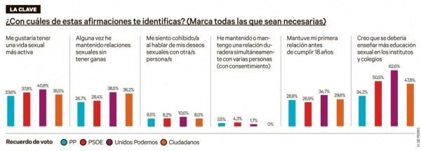Gráficos sobre relaciones sexuales y partidos políticos