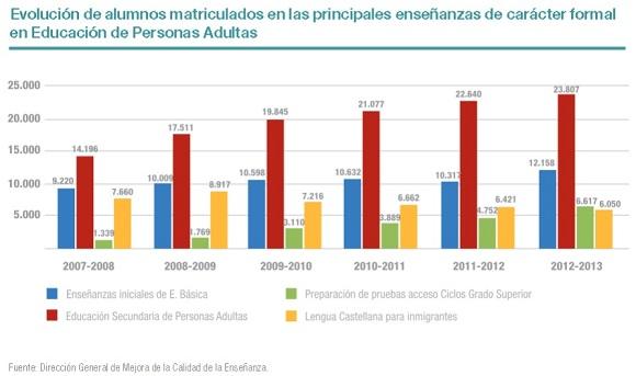 Evolución del número de alumnos de las principales enseñanzas para adultos en la Comunidad de Madrid.