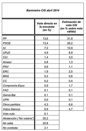 Estimación de voto para las Elecciones Europeas (CIS).