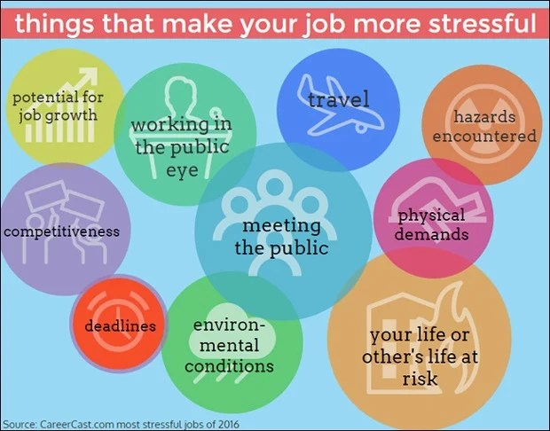 what makes your job more stressful