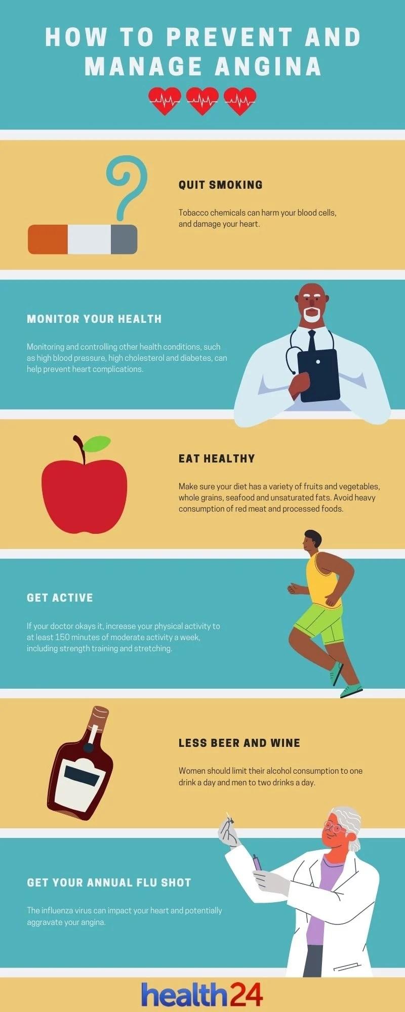 Infographic on angina