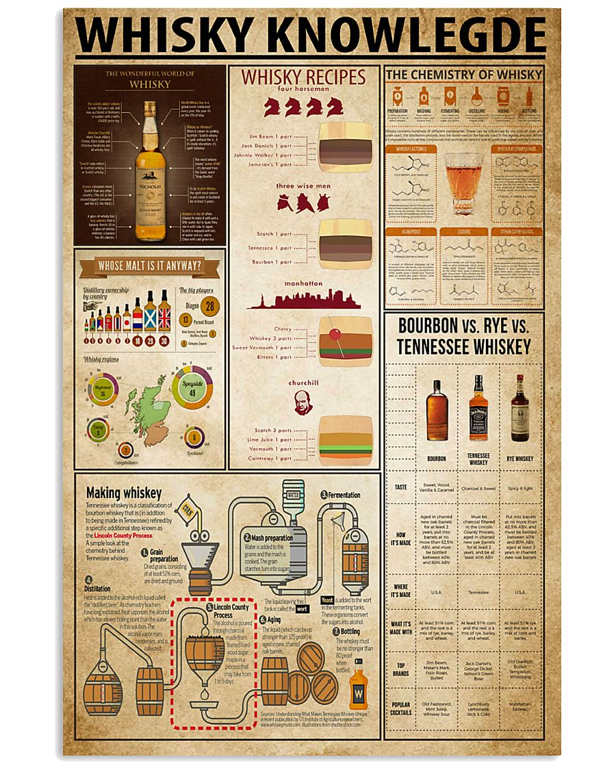 whisky knowledge