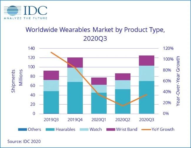 IDC wearables