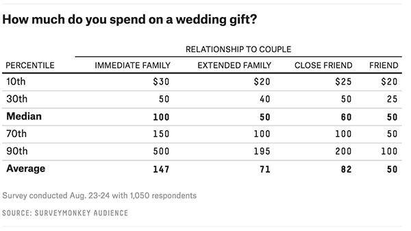 The Ultimate Guide To How Much To Spend On Wedding Gifts