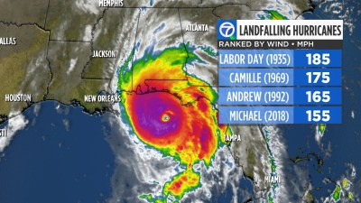 Hurricane Michael 2018 by the numbers: Storm is third ...