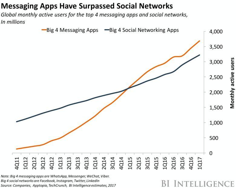 Grafico delle tendenze delle app di messaggistica