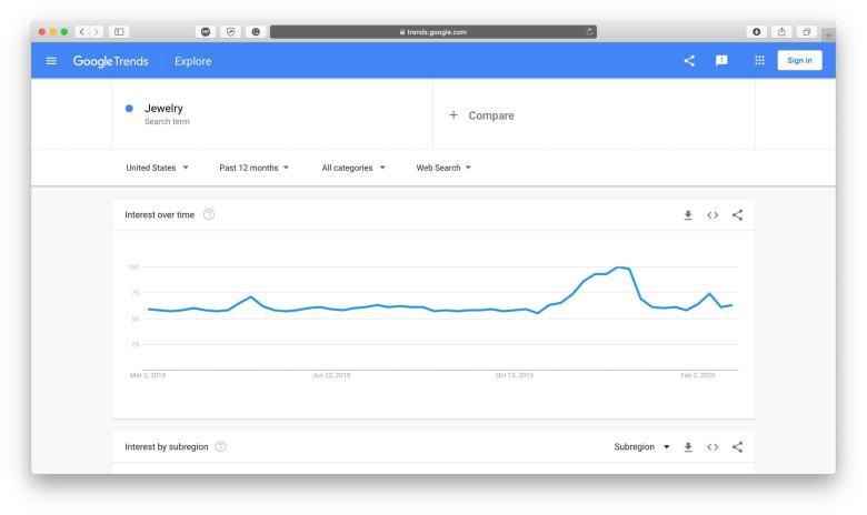 Risultato Google Trends di gioielli