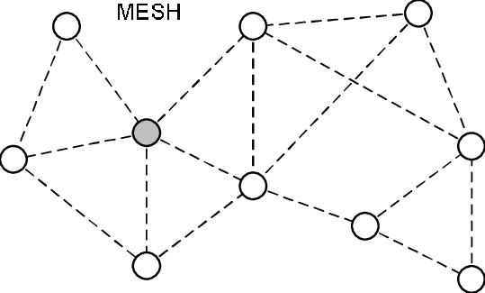 jaringan-zigbee-mesh