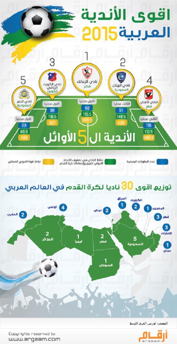 """""""الهلال""""  في المركز الثاني لقائمة أقوى 5 أندية عربية والنصر خامساً"""