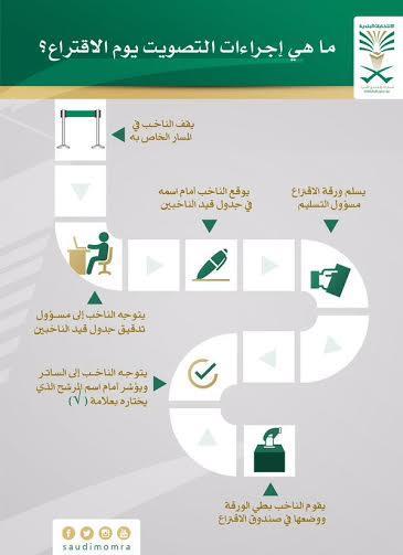 إجراءات التصويت واختيار مرشحي الانتخابات البلدية