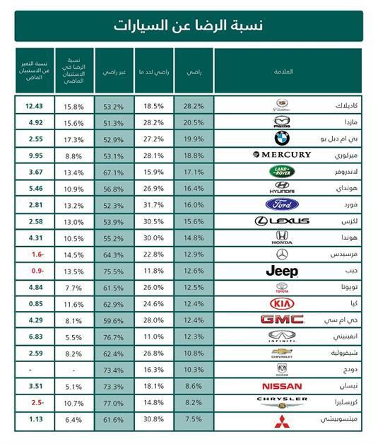 نسبة الرضا عن السيارات