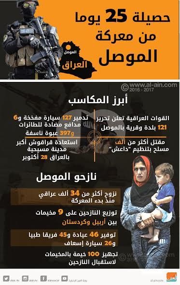 حصيلة 25 يوما من معركة الموصل