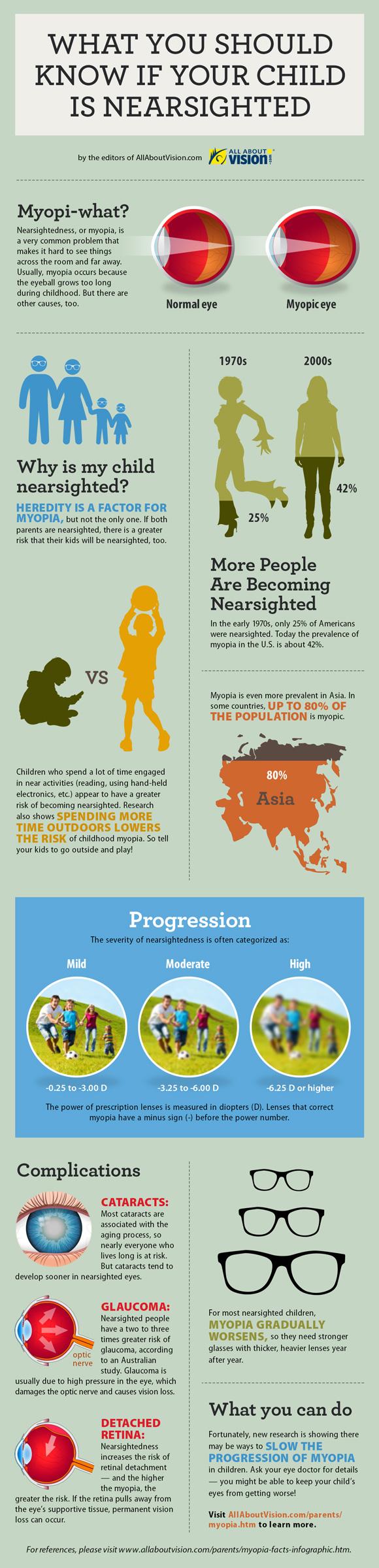 Infographic: Myopia Facts