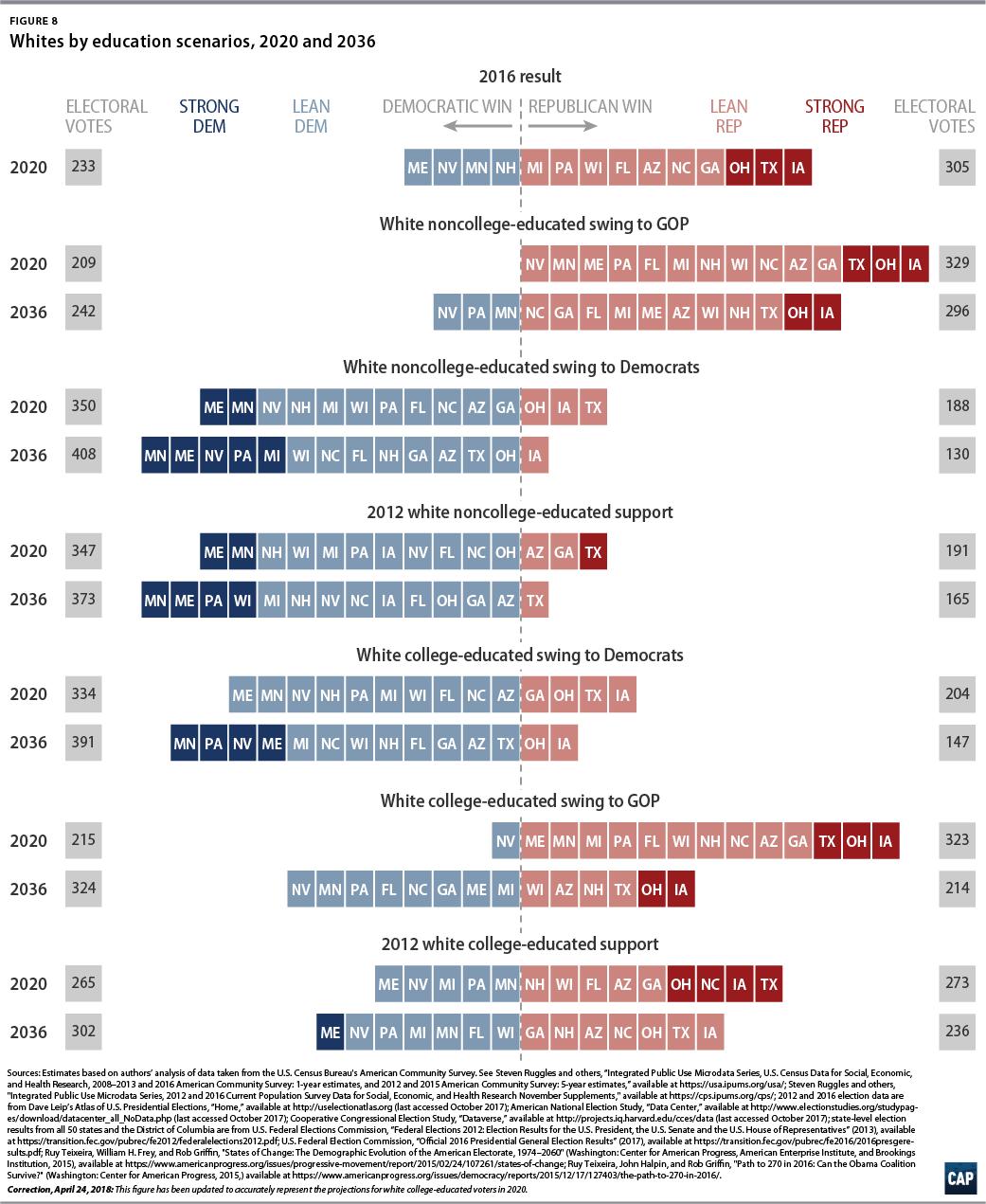 America S Electoral Future Center For American Progress