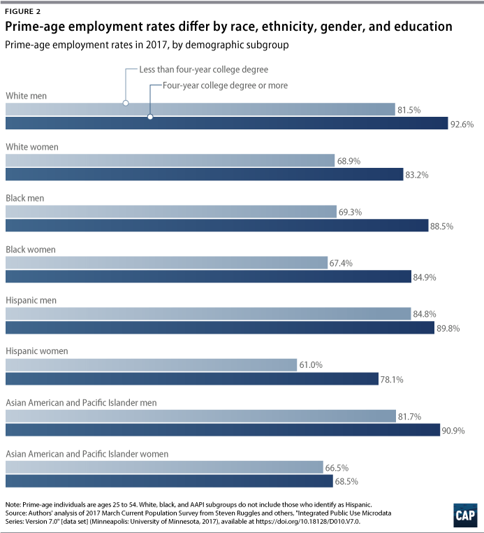 Blueprint for the 21st century a plan for better jobs and stronger employment rates of prime age college educated hispanic men have fallen by 42 percentage points malvernweather Gallery