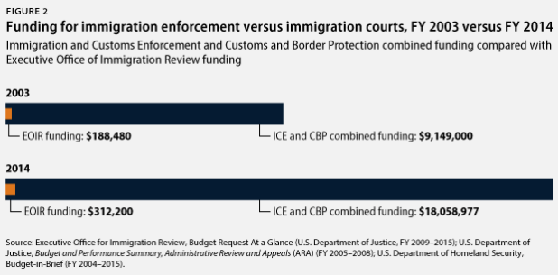 funding for enforcement vs. courts