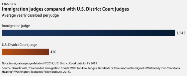 immigration vs. U.S. District Court judges