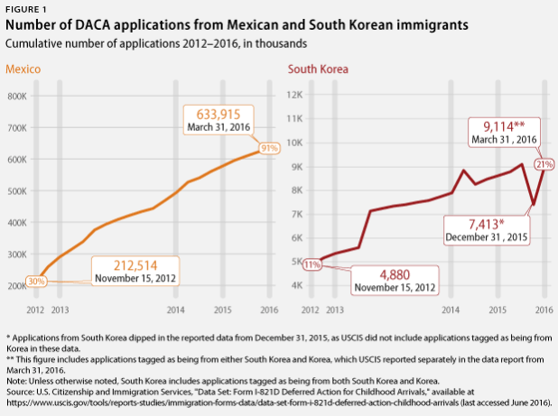 DACA applications, Mexicans vs. South Koreans
